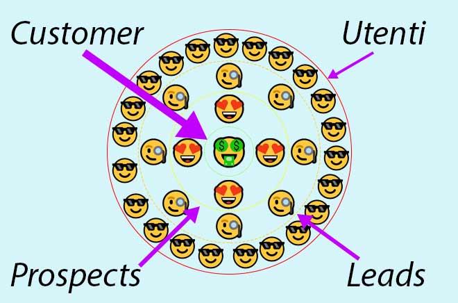 Che Cosa È Un Lead, Un Prospect Ed Un Customer? Qual È La Differenza?
